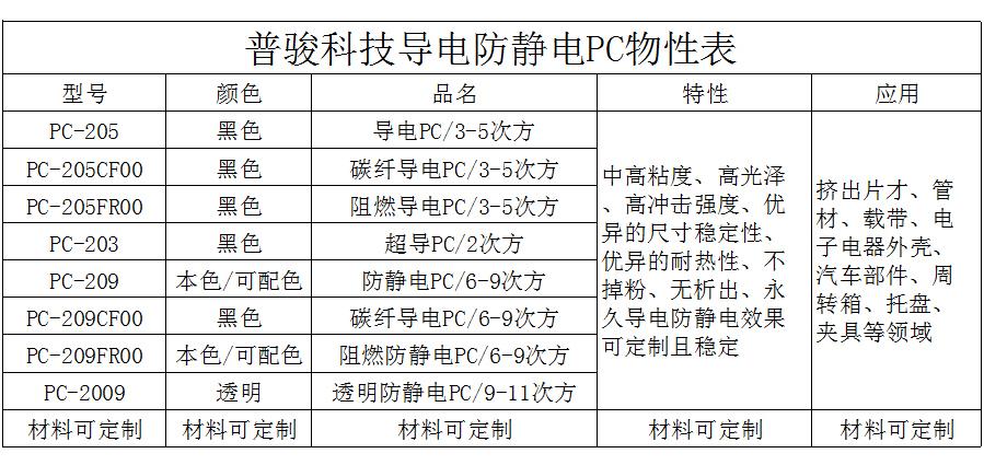 导电防静电PC物性表