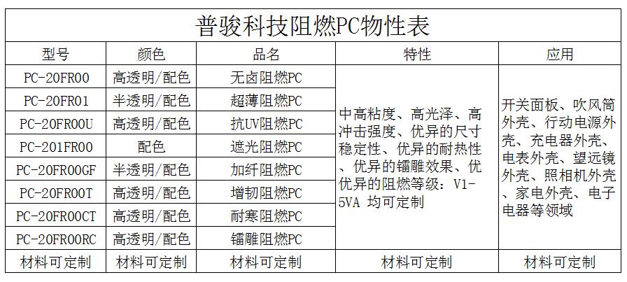 阻燃PC物性表