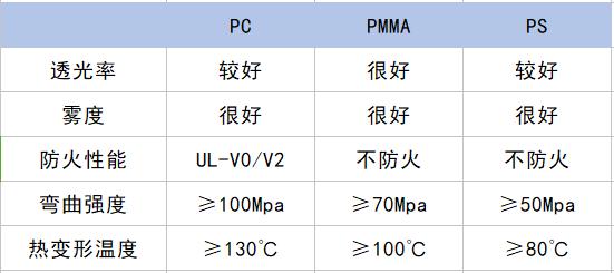 光扩散PC数据对比
