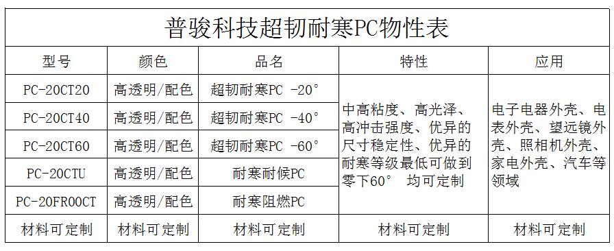 透明超韧耐寒PC物性表
